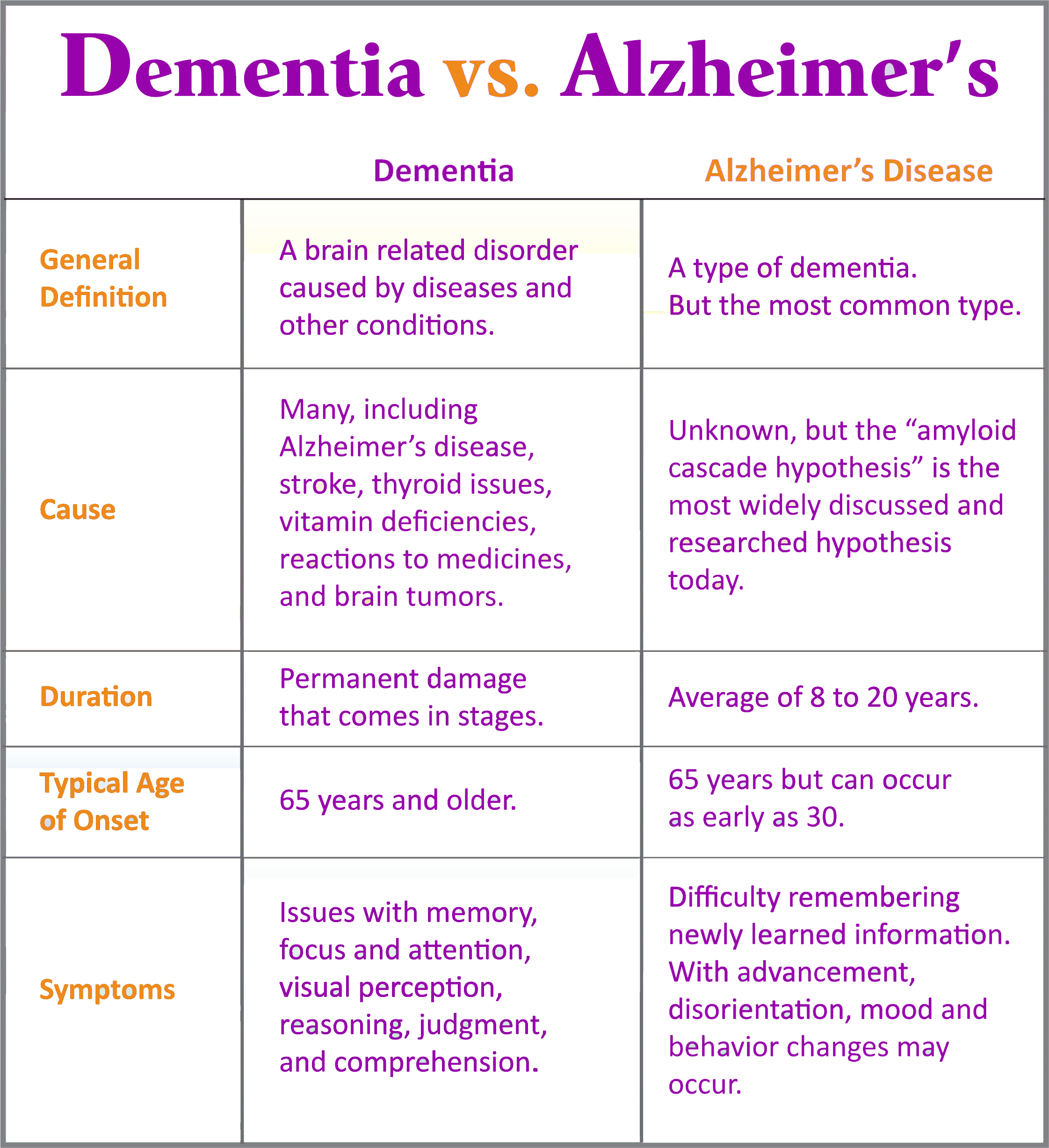 difference between dementia and alzheimer's - HD2243×2455